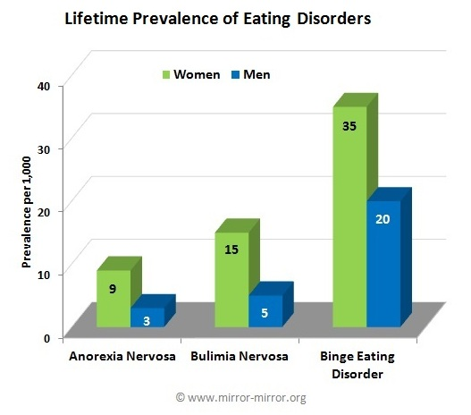 graphs on eating disorders
